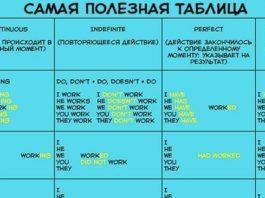Чтобы быстро выучить английскую грамматику, вам понадобится эта простая как 5 копеек таблица