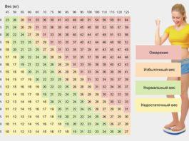 Профессиональные таблицы соотношения веса и роста