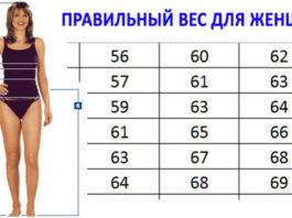 Этот ПРАВИЛЬНЫЙ ВЕС рекомендуют доктора: Таблица Веса и Роста