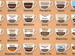 Кофе: основные сорта и разновидности напитка